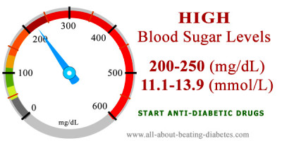 Very high Blood Sugar Level 250-400 mg/dl