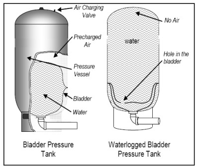 ... bladder pressure tanks contribute to the following problems