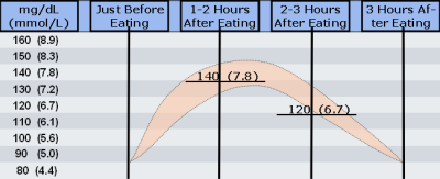 Test your blood glucose before you eat, then one hour, two hours and 3 ...