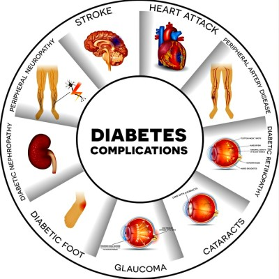 DIABETES - RESOURCES ON THE INTERNET, Compiled by Betty C ...