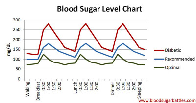 Blood Sugar Level Chart