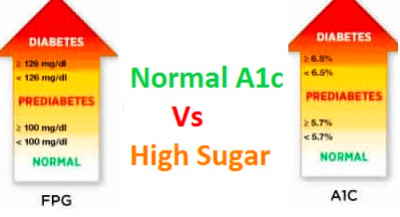 What Does Normal A1c and High Blood Sugar mean? - Blood Test Results Explained