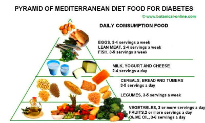 Pyramid of the Mediterranean diet for people with diabetes.