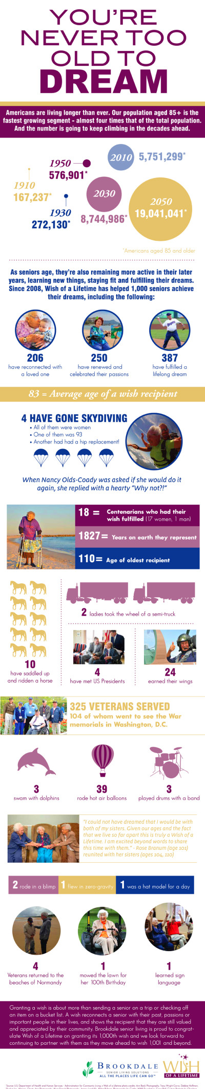 before explore this infographic to learn more about how wish of a ...