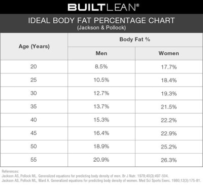 Ideal Body Fat Percentage Chart: How Lean Should You Be? - BuiltLean