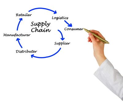 Supply chain management is a conscious effort to run supply chains in ...