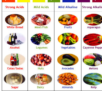 Acid and Alkaline Foods
