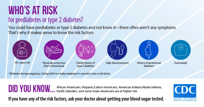 Risk Factors Infographic | Social Media | Resource Center | Diabetes | CDC