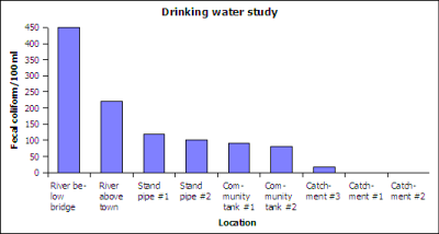 Mand drinking water study on fecal contamination July 2005