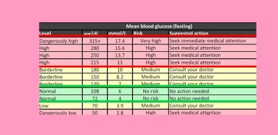 ... Symptoms normal and ideal blood sugar levels chart – dtc diabetes