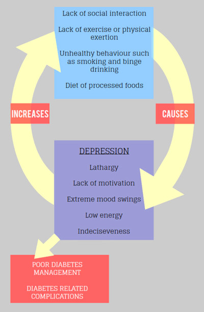 Diabetes and Depression - The Vicious Cycle & How to Treat ...
