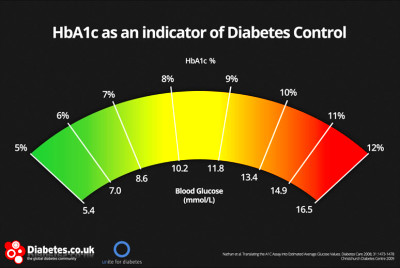 glucose, or eag. health care providers can now report a1c results to