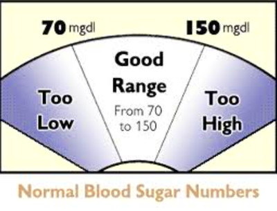 Normal blood glucose readings | Diabetes Healthy Solutions