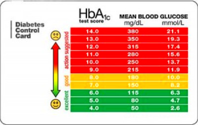 Blood glucose level chart, a handy tool | Diabetes Healthy ...