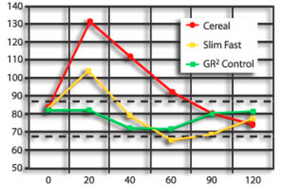 The importance of keeping a normal glucose level chart.
