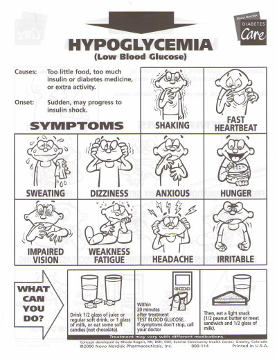 Signs and Symptoms of Hyperglycemia.