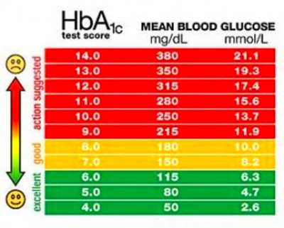 What is normal blood sugar levels? | Diabetes Healthy Solutions