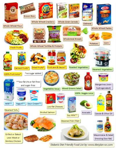 Diabetic Food List: Six Food Groups in Diabetes Food Pyramid - Diet Plan 101