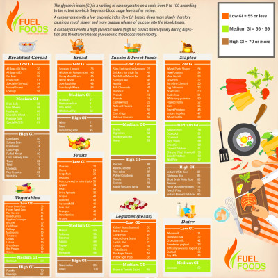 Vegan Diet Low Energy - Diet Plan