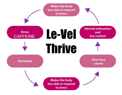 How Le Vel Thrive Gives You Energy And Makes Sick Dr Czys