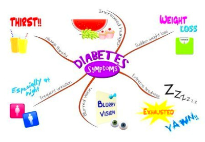 Life Insurance for Diabetics - An Overview | Financial Sumo