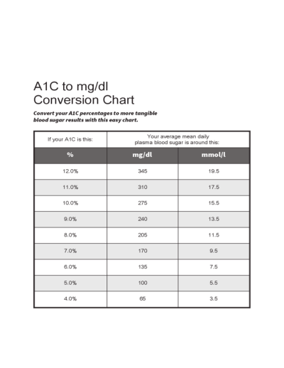 A1C to mg/dl Conversion Chart Free Download