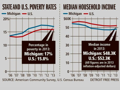 Michigan incomes rise 1.7%, poverty levels unchanged