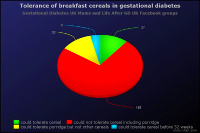Gestational diabetes diet • Gestational Diabetes UK
