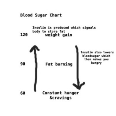 ... made a chart to explain what happens when you take in too much sugar