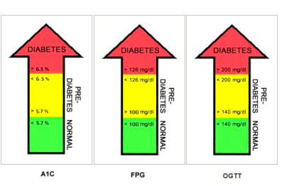 Knowing your diabetic status could be life or death.