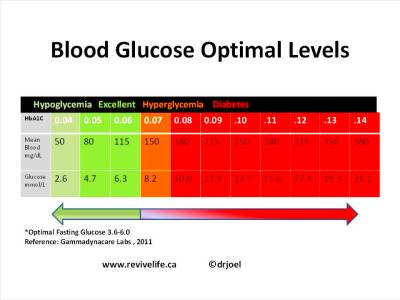 Showing Gallery For Glucose Levels Chart