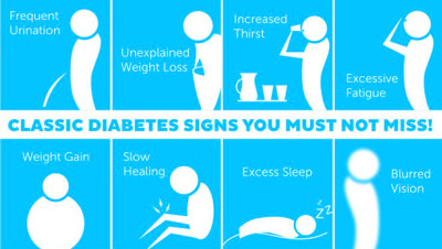 Signs Of Diabetes submited images.
