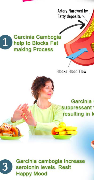How Long Does It Take For Garcinia Cambogia To Work