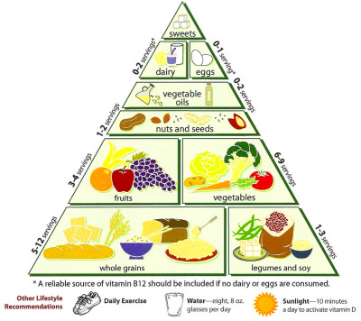 What is the Healthy Eating Pyramid?