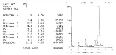 fructosamine correlation with hgb a1c | Diabetes Inc.
