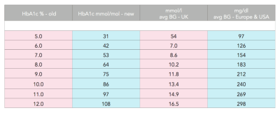 HbA1c Conversion Chart | iPAG Scotland