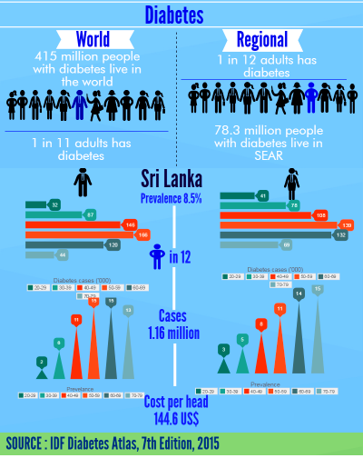 talkingeconomics - Beat Diabetes in Sri Lanka: Too Much Sugar is Not that Sweet