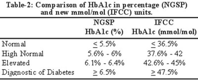 Glycated Haemoglobin — a marker and predictor of ...