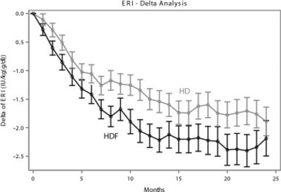 Dynamics of the erythropoiesis stimulating agent ...