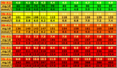 A1C Blood Sugar Levels Chart