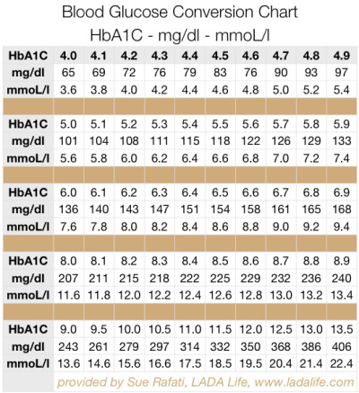 Fructosamine and A1C Chart | Diabetes Inc.