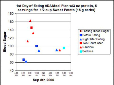 """Low Carb"""" Menu Plan Disaster – from a Diabetes Health ..."""