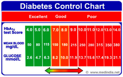 Infographics on Diabetes Control Chart | Medindia