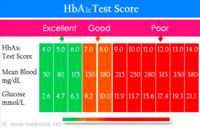 How often should one test with HbA1c