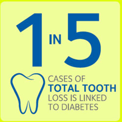 Diabetes and Teeth - American Dental Association