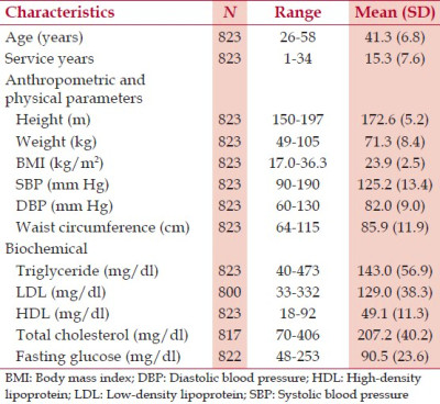 abnormal glucose fasting glucose 110 mg dl or known diabetic