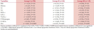... MDA, and hematocrit in Group-I, Group-II, and Group-III subjects