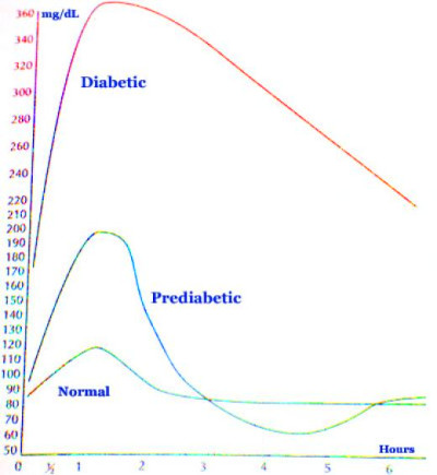 Normal Sugar Blood Glucose Levels Chart