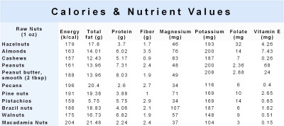 ... Nuts Help You Lose Weight- 2.The More Nuts You Eat The Less You Eat