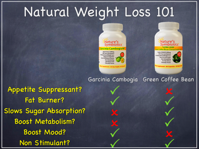 Green Coffee Bean vs Garcinia Cambogia: A Buyer's Guide | Nature's ...
